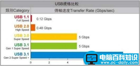 USB3.1有什么优缺点介绍