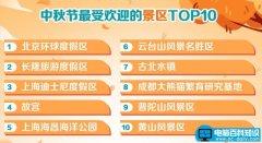 中秋节最热门旅行目的地北京排第一