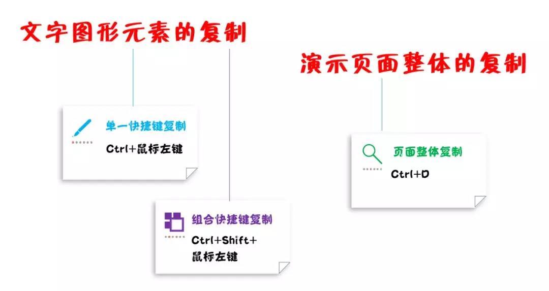 复制幻灯片快捷键(PPT实用技巧之快捷键篇——快速复制)(4)