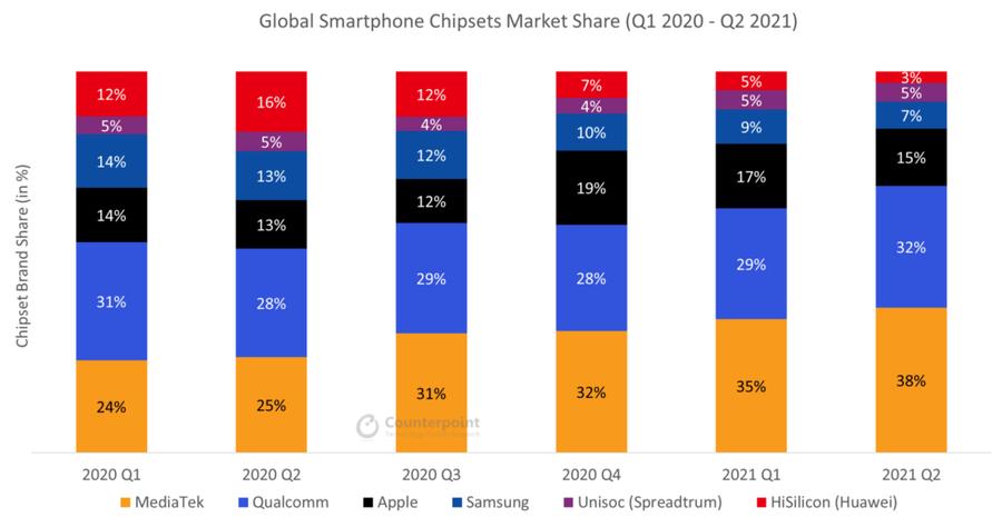 手机处理器哪个牌子好(2021Q2智能手机处理器份额公布)(1)