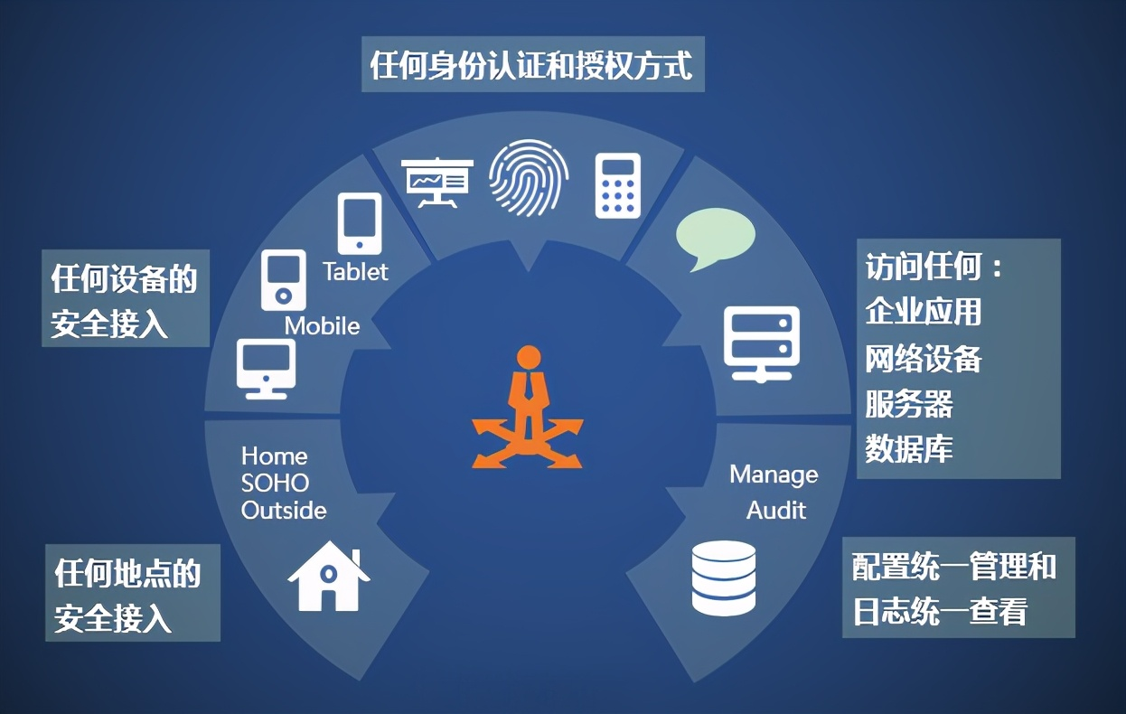 身份认证技术(物联网身份认证技术)(1)
