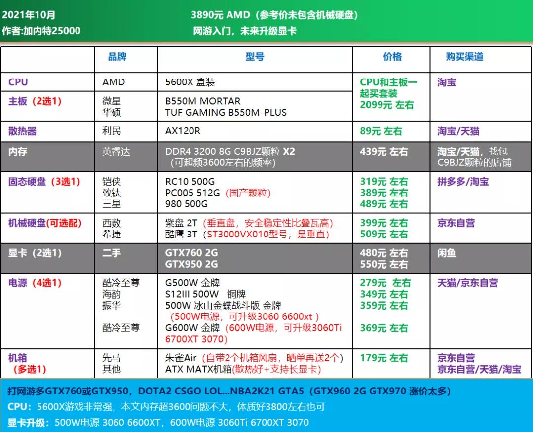 电脑diy配置清单2021(2021年10月电脑组装配置推荐)(11)