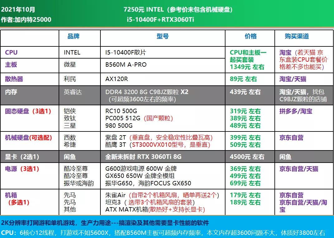 电脑diy配置清单2021(2021年10月电脑组装配置推荐)(16)