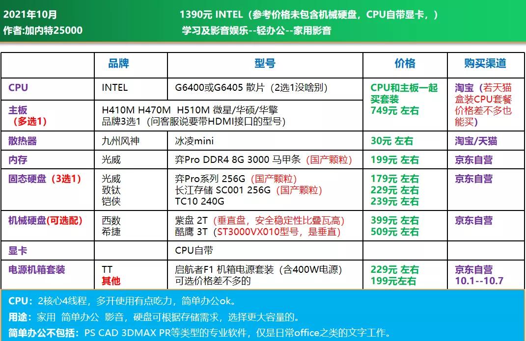 电脑diy配置清单2021(2021年10月电脑组装配置推荐)(22)