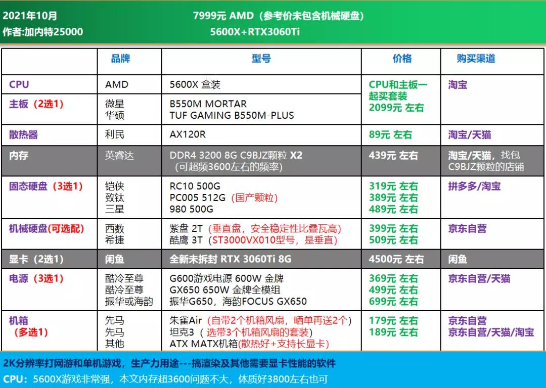 电脑diy配置清单2021(2021年10月电脑组装配置推荐)(17)