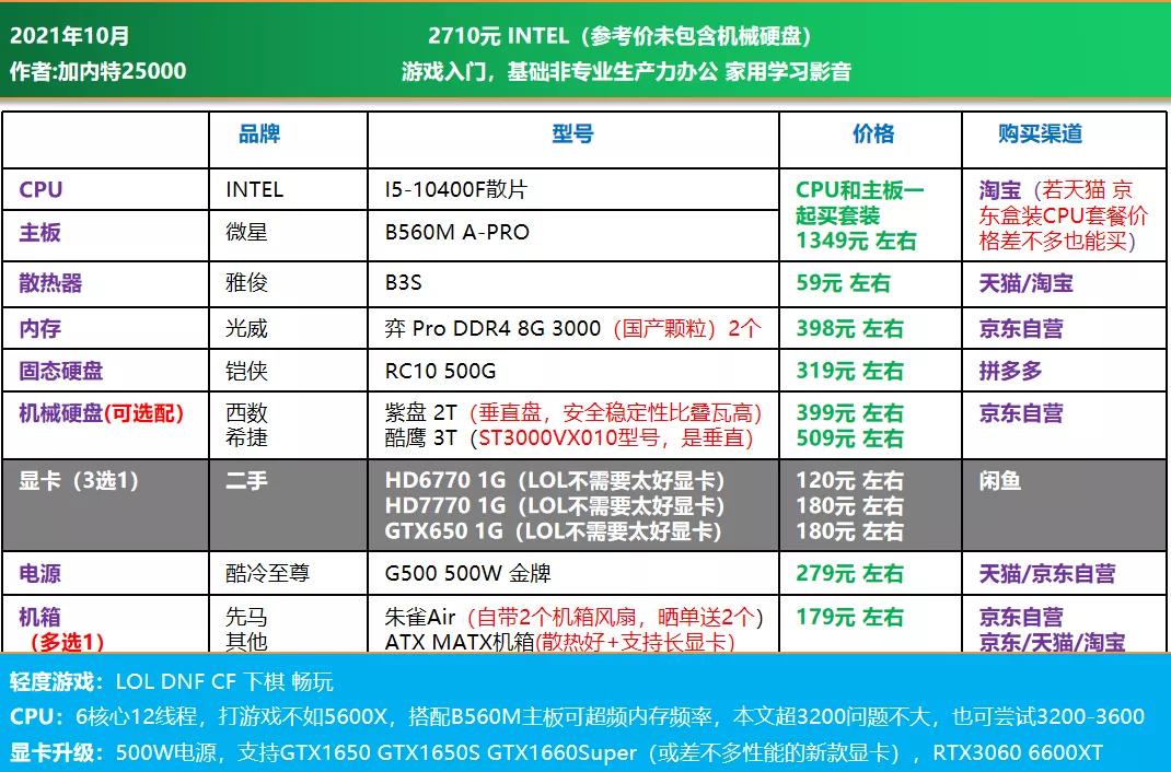 电脑diy配置清单2021(2021年10月电脑组装配置推荐)(8)