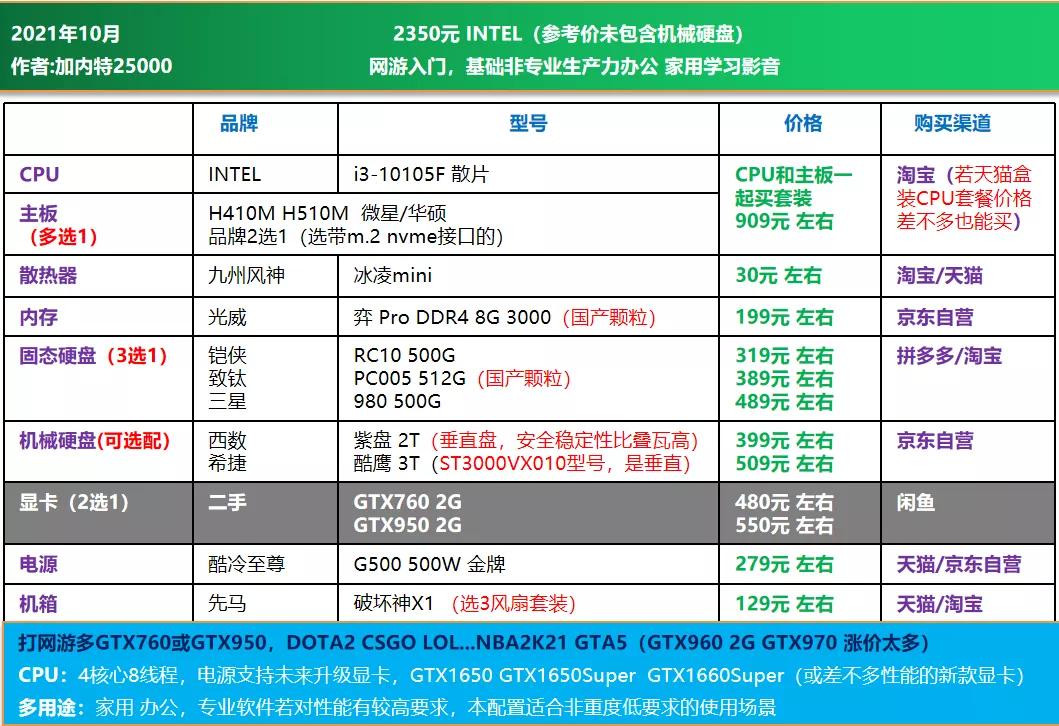 电脑diy配置清单2021(2021年10月电脑组装配置推荐)(9)