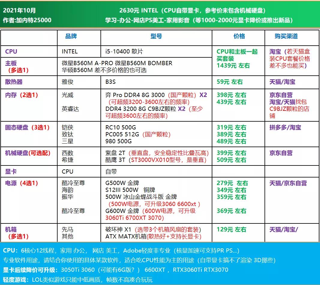电脑diy配置清单2021(2021年10月电脑组装配置推荐)(18)