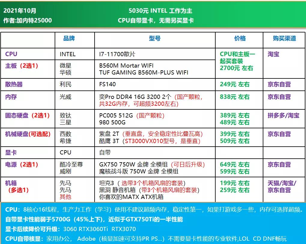 电脑diy配置清单2021(2021年10月电脑组装配置推荐)(20)
