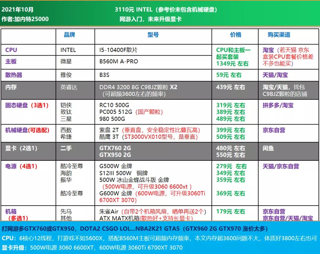 电脑diy配置清单2021(2021年10月电脑组装配置推荐)(10)