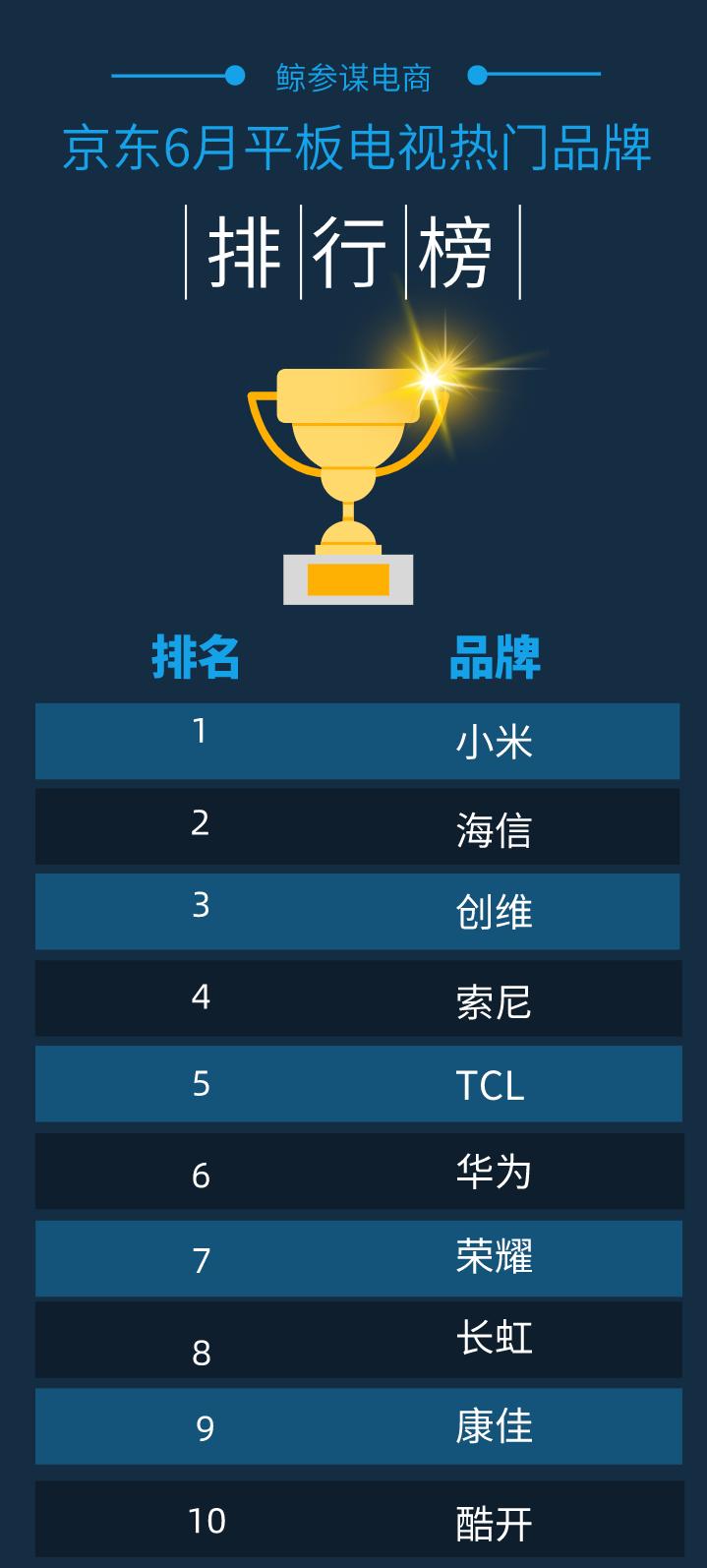 智能电视排行榜前十名(2021年智能电视质量排行榜前十名)(2)