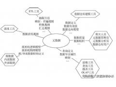 元数据管理开源工具(元数据管理包含的主要内容)