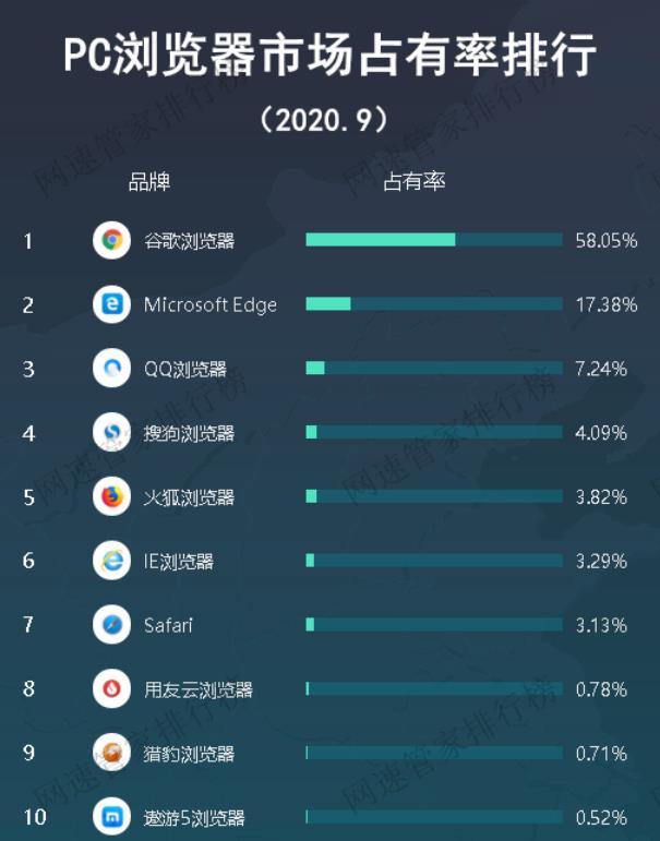 中国十大浏览器排名(国内最受欢迎的浏览器)(4)