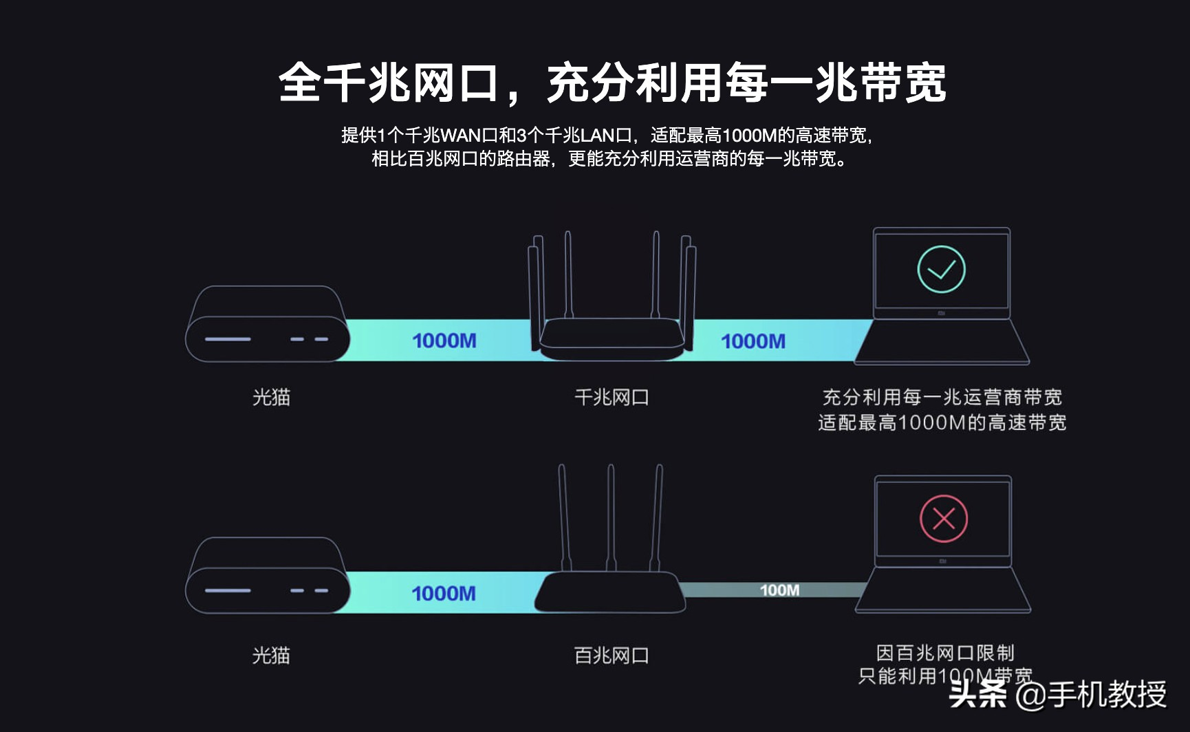 宽带和wifi有什么区别(wi-fi速度跟宽带有关吗)(9)
