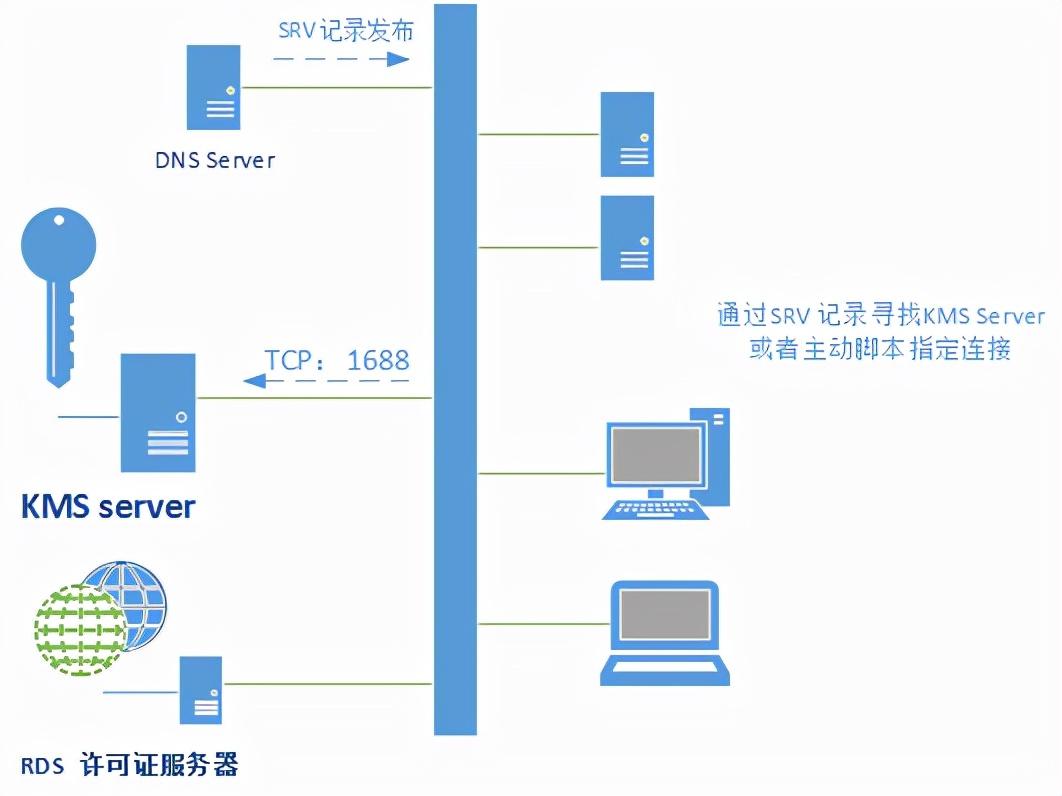 微软批量许可中心(Windows 批量许可激活架构部署方案)(1)