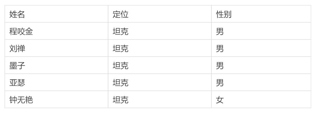 excel多表合并到一张表格(excel怎么快速合并多个工作表数据)(4)