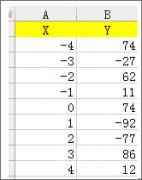 Excel制作四象限图方法