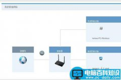 华为无线路由器设置网络专线连接的方法