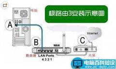 极路由3怎么安装 极路由3安装设置图文方法