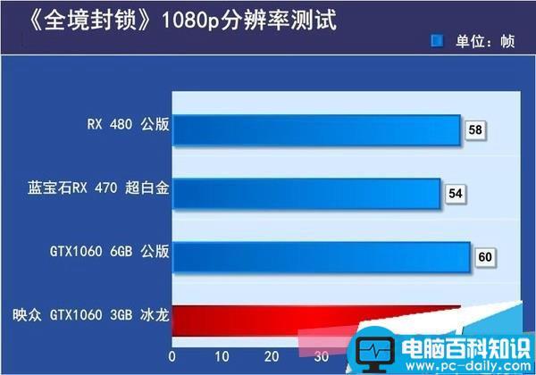Nvidia,GTX1060,GeForce,6gb